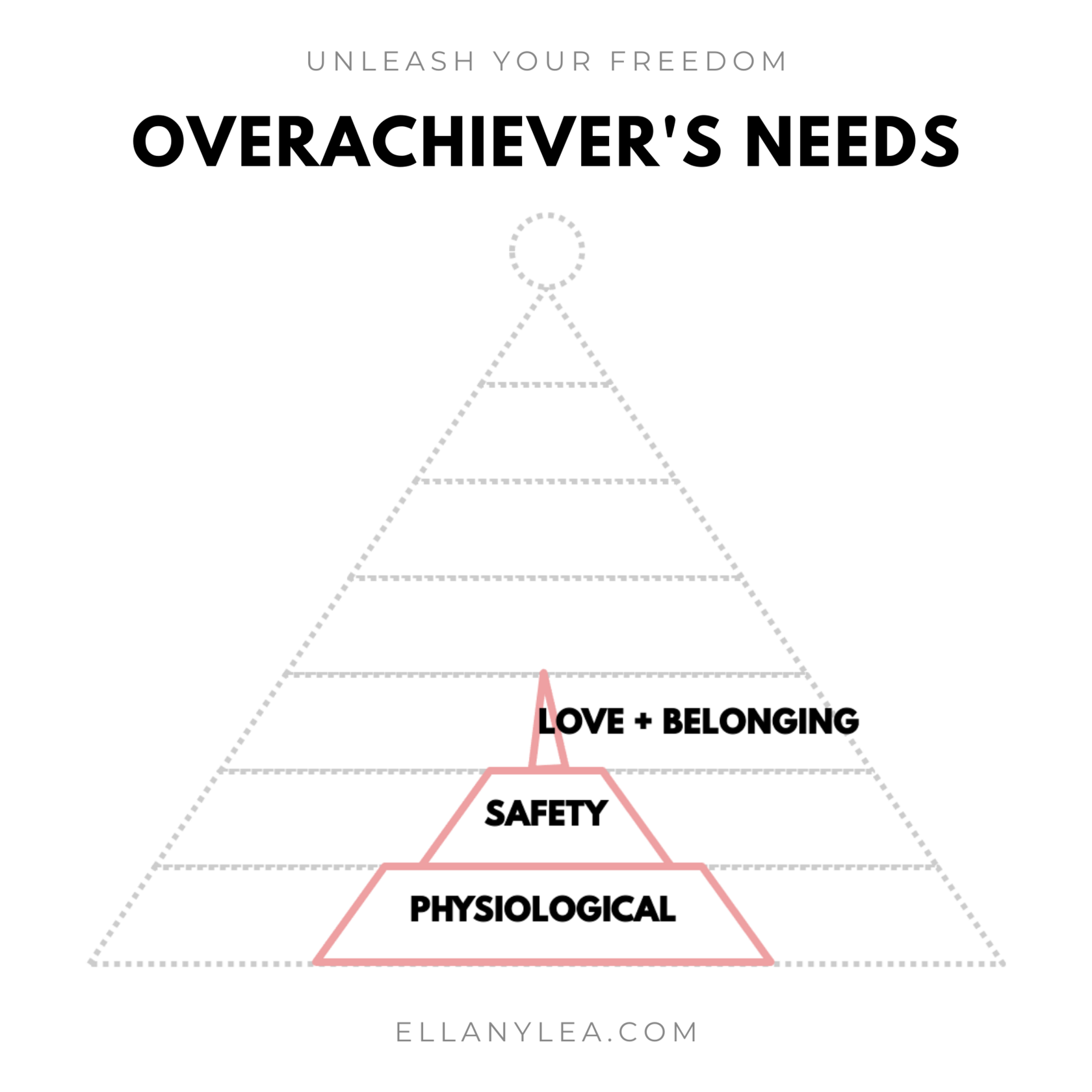 EL - Overachievers Hierarchy of Needs - Stack love belonging