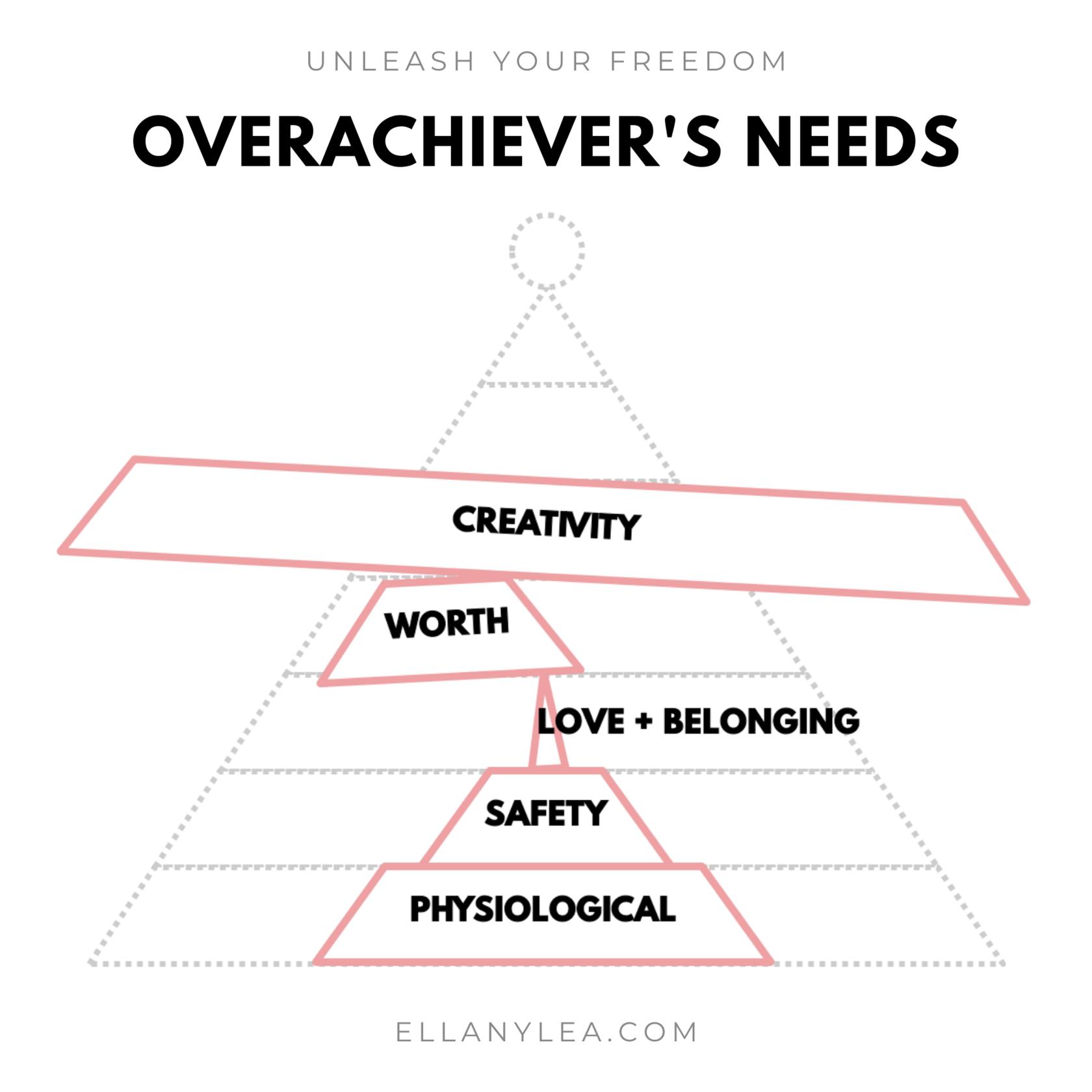 EL - Overachievers Hierarchy of Needs - Stack creativity
