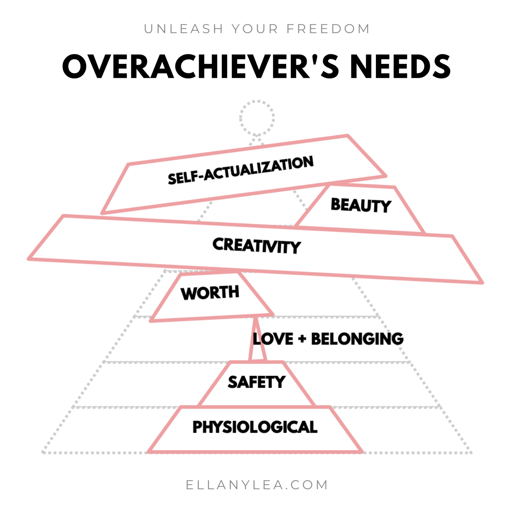 EL - Overachievers Hierarchy of Needs - Stack self-actualization