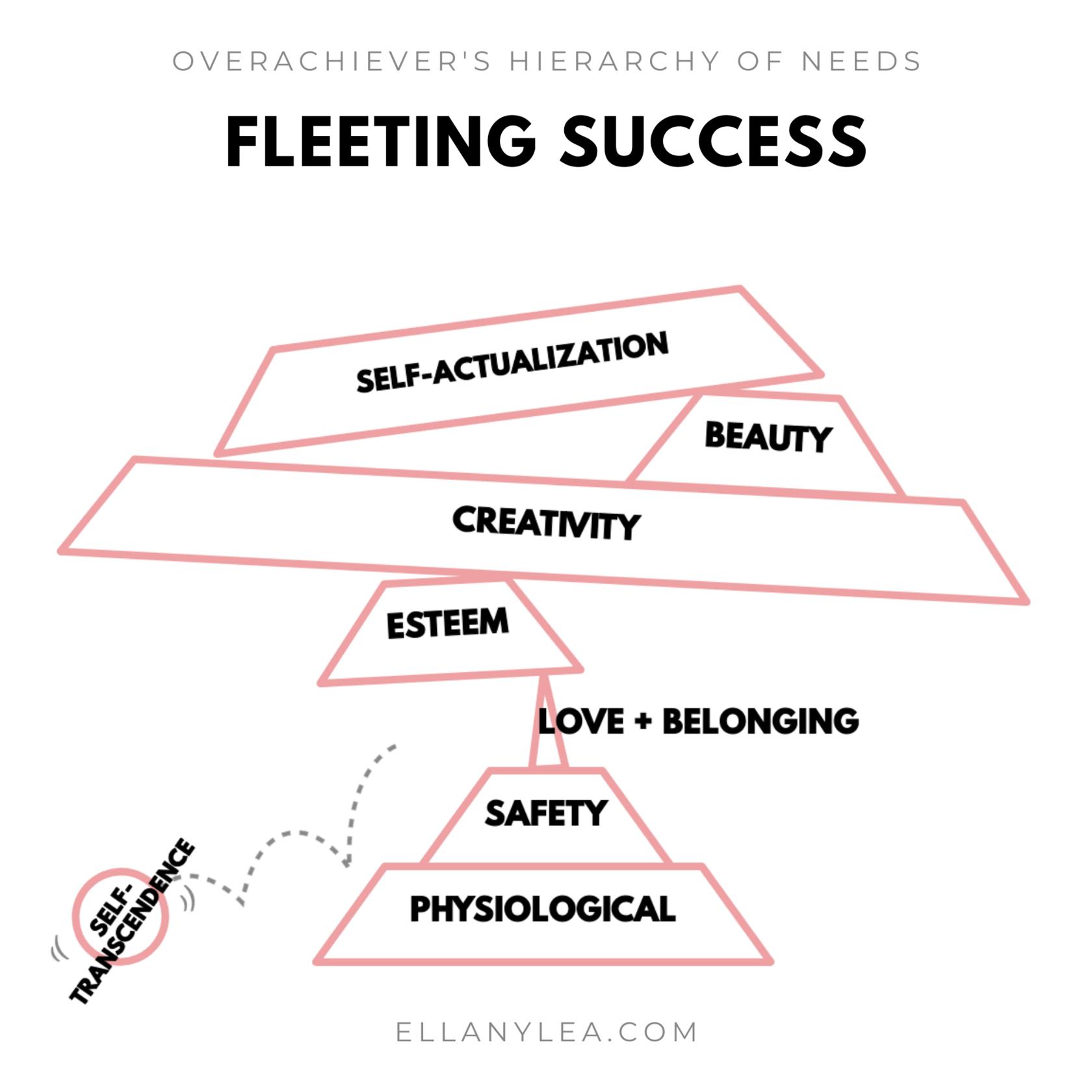 EL - Overachievers Hierarchy of Needs - Success Fleeting