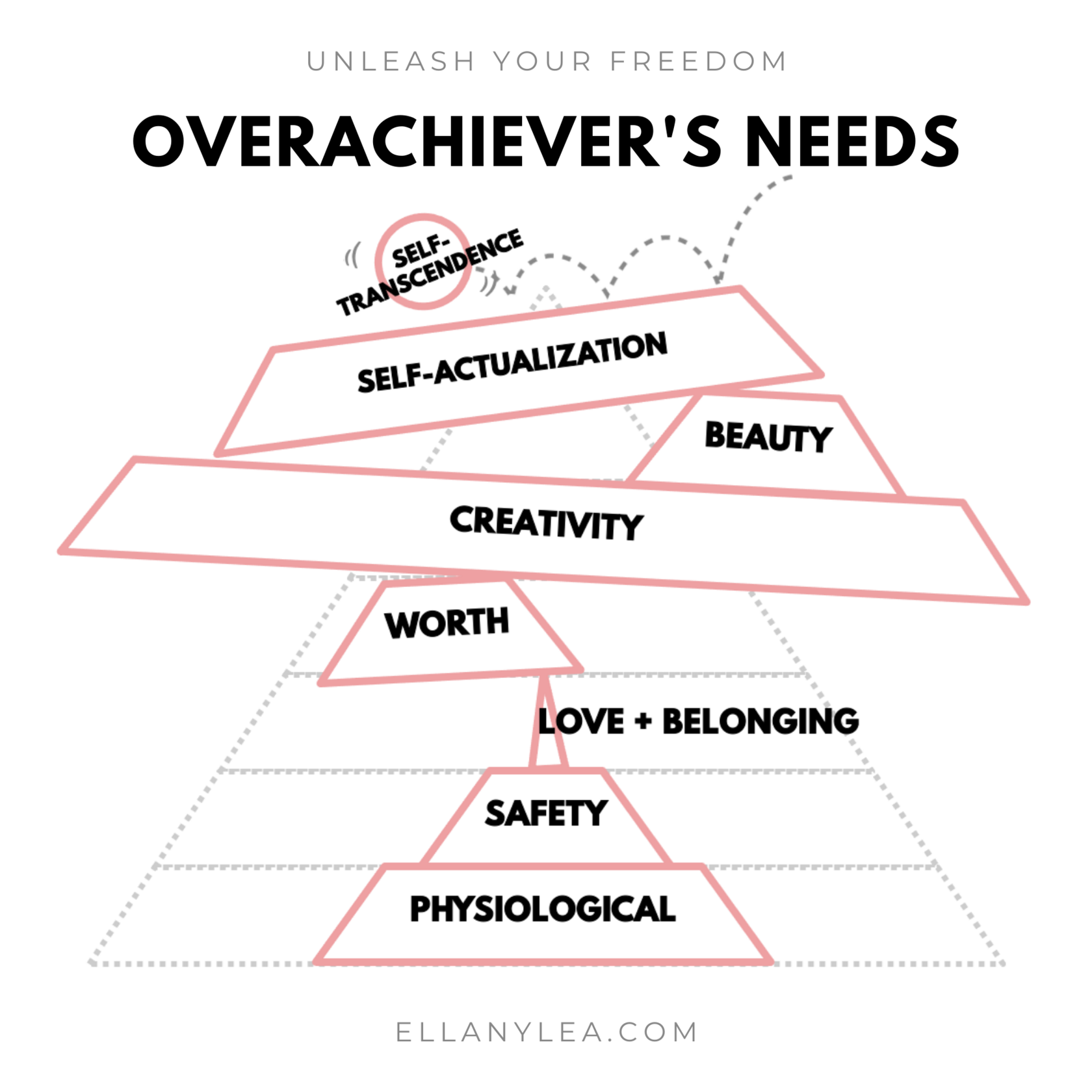 EL - Overachievers Hierarchy of Needs - Stack self-transcendence