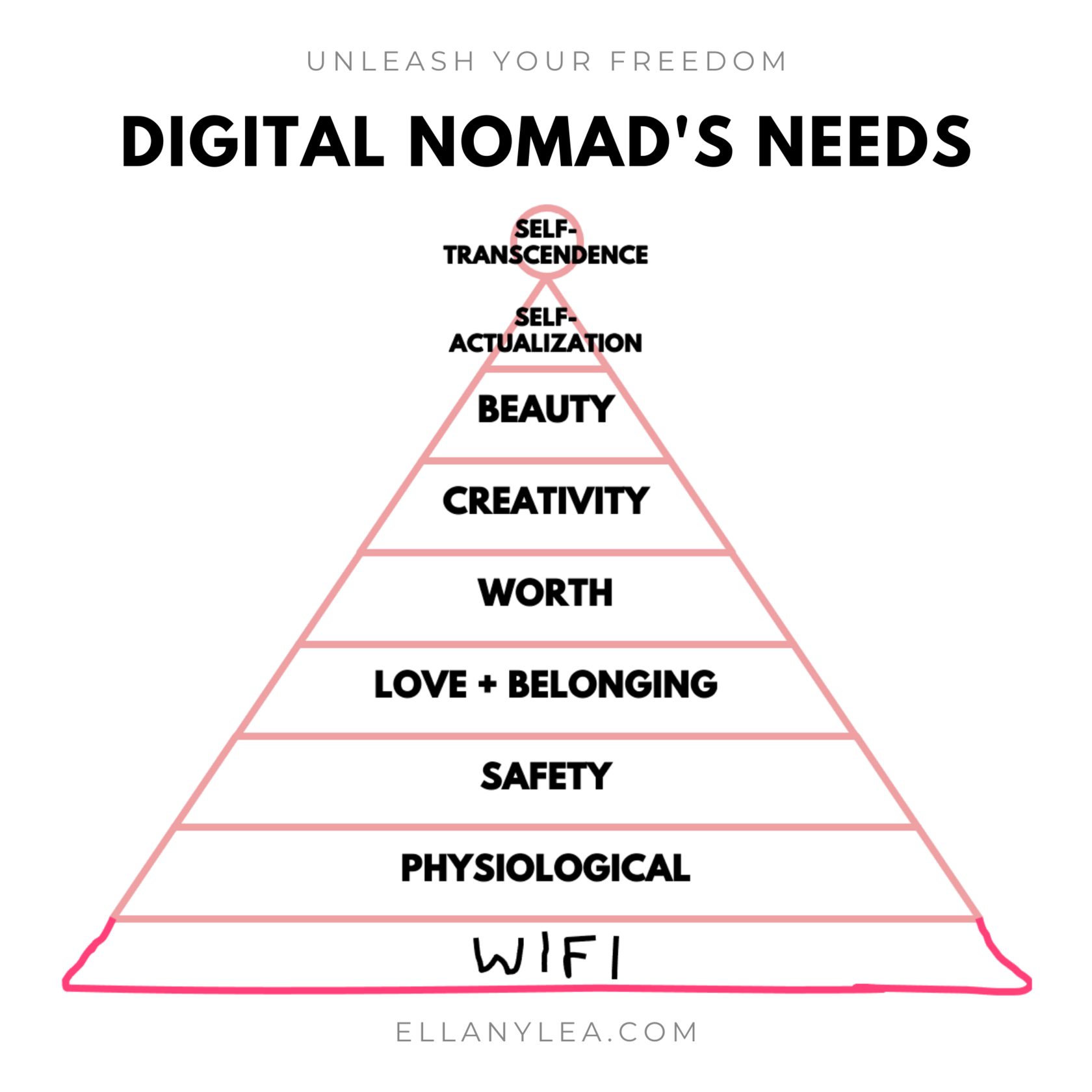 EL - Overachievers Hierarchy of Needs - Digital nomads wifi