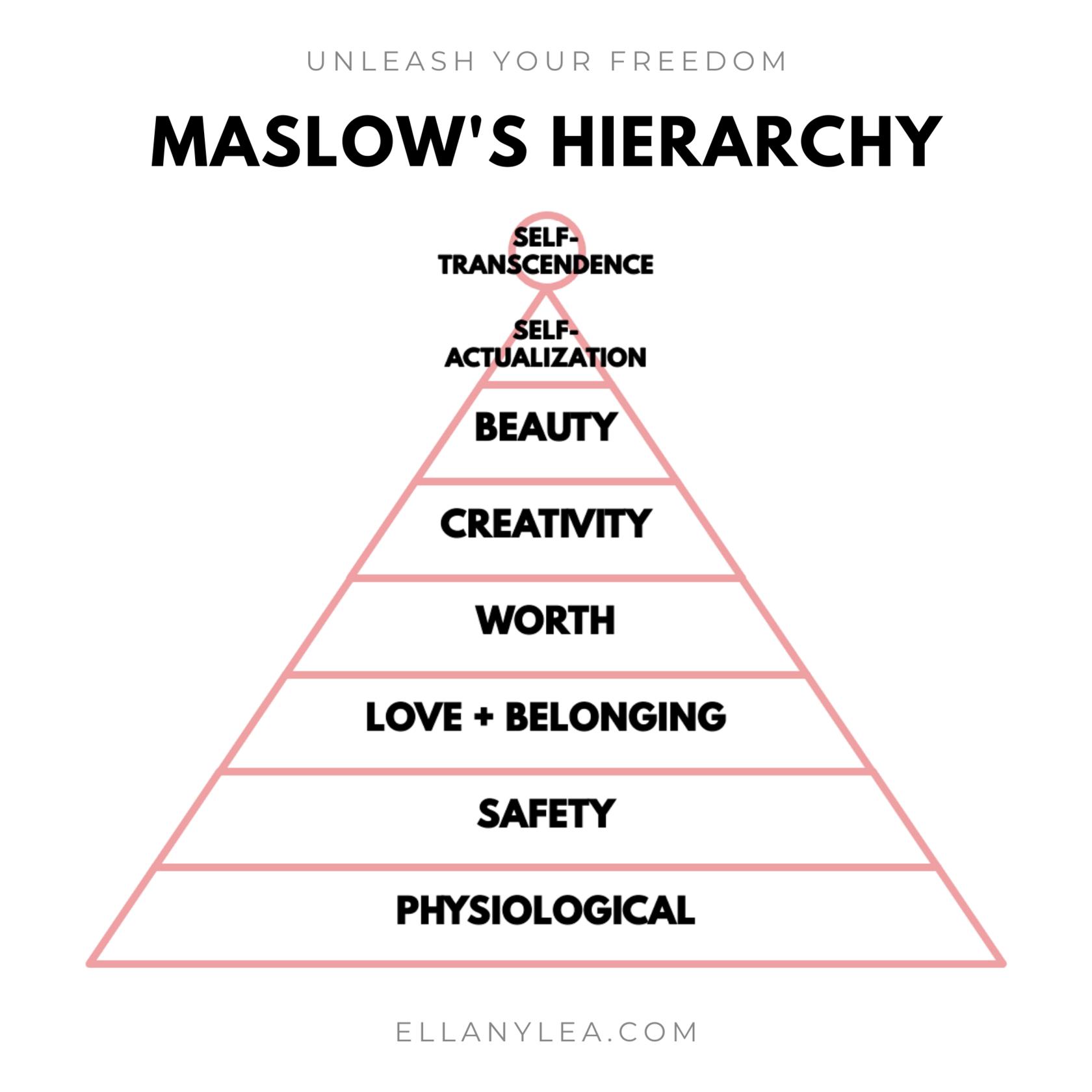 EL - Overachievers Hierarchy of Needs - Maslow Pyramid