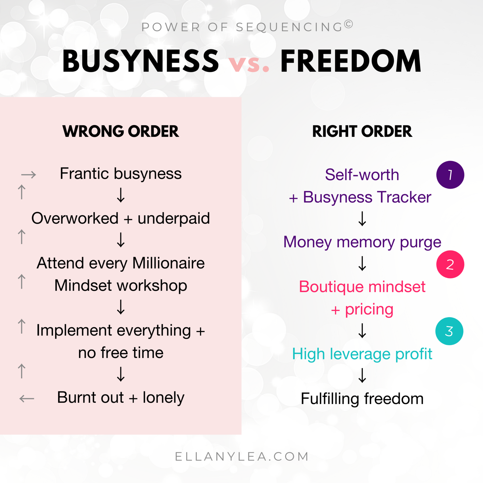 Power of Sequencing - busyness vs freedom