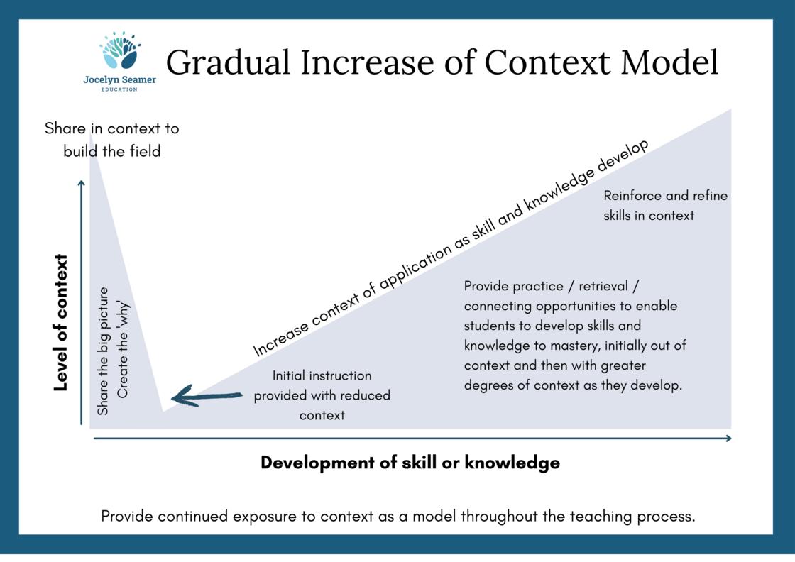 Gradual Increase of Context Model