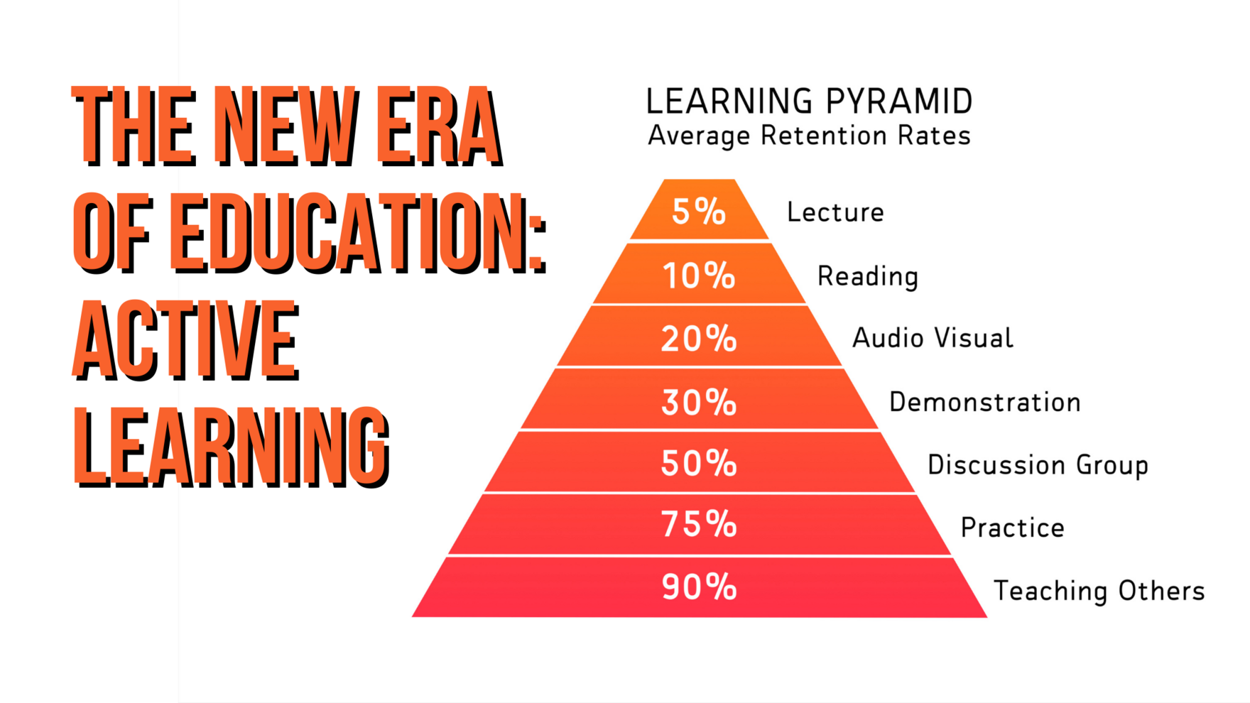The New Era of Education Active Learning