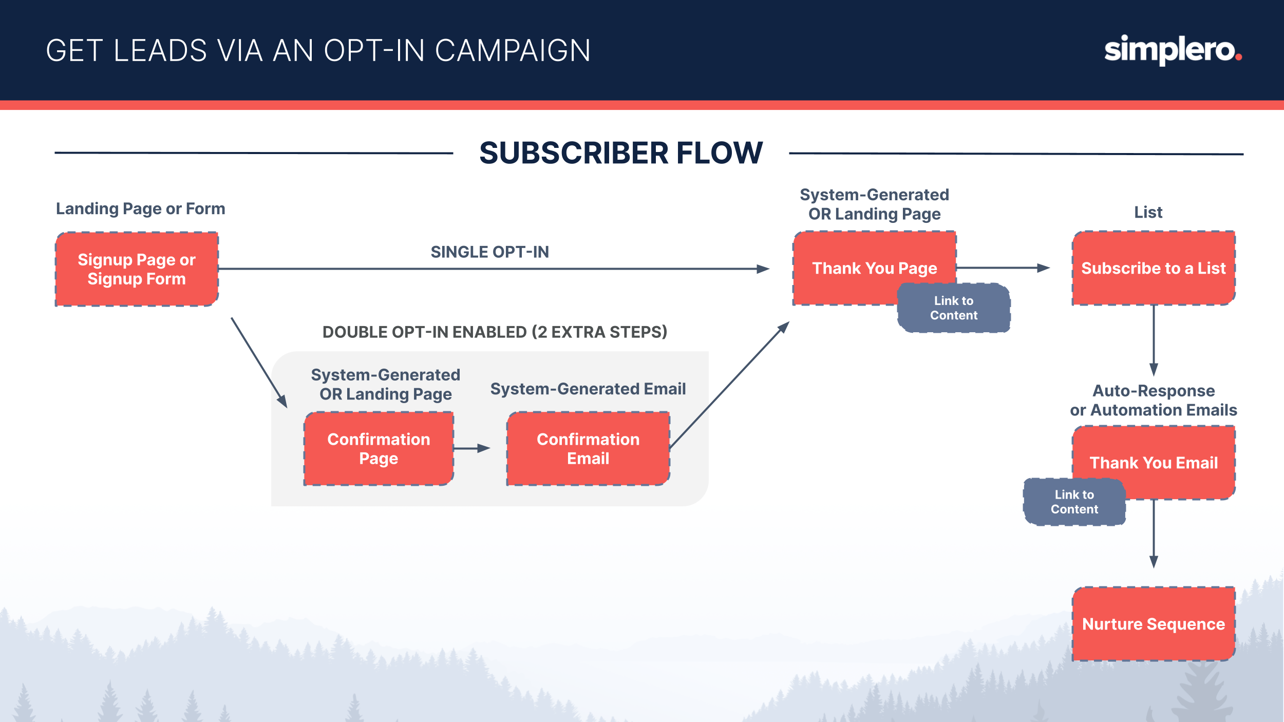 A visual schematic of a typical subscribers flow in Simplero